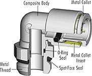 Composite Fittings: BSP Threads with Spot-Face O-Ring Seal