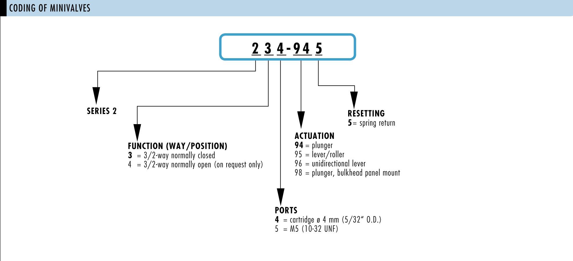 Index of /images/camozzi/valves/mechanical-valves/minivalves