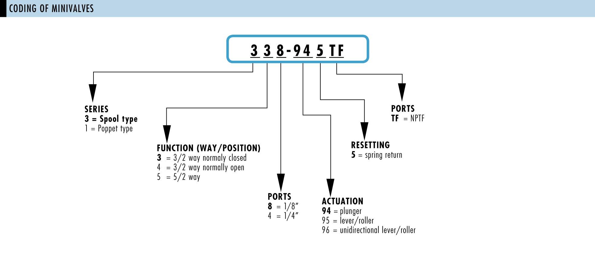 Index of /images/camozzi/valves/mechanical-valves/valves