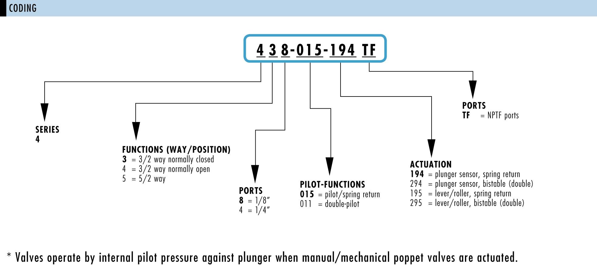 bistable 4 way valve schematic